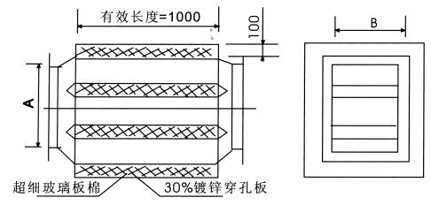 zp型片式消声器为片式结构,吸声材料厚度为100mm,标准产品的有效长度